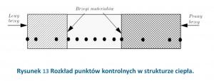 Rysunek 13 Rozkład punktów kontrolnych w strukturze ciepła.