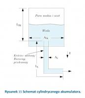 Rysunek 15 Schemat cylindrycznego akumulatora.