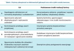 Tabela 1 Poziomy zabezpieczeń w elektrowniach jądrowych oraz cele w jakim zostały tworzone.