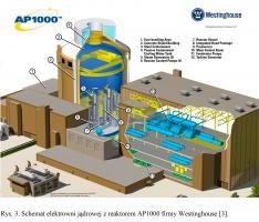 Rys. 3. Schemat elektrowni jądrowej z reaktorem AP1000 firmy Westinghouse [3].