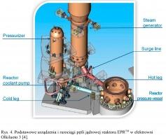 Rys. 4. Podstawowe urządzenia i rurociągi pętli jądrowej reaktora EPRTM w elektrowni Olkiluoto 3 [4].