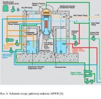 Rys. 6. Schemat wyspy jądrowej reaktora ABWR [6].