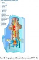 Rys. 12. Pompa główna układu chłodzenia reaktora EPRTM [1].