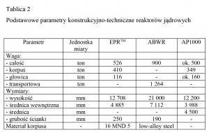 Tablica 2 Podstawowe parametry konstrukcyjno-techniczne reaktorów jądrowych