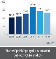 Wartość polskiego rynku zamówień publicznych (wmld zł)