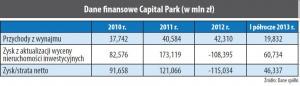 Dane finansowe Capital Park (w mln zł)