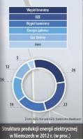 Struktura produkcji energii elektrycznej w Niemczech w 2012r. (w proc.)