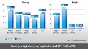 Produkcja energii elektrycznej wg zródeł w latach 2011-2012 (w TWh)