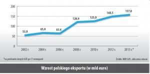Wzrost polskiego eksportu (w mld euro)