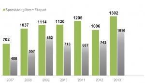 Wyniki z ostatnich lat, źródło: Solaris