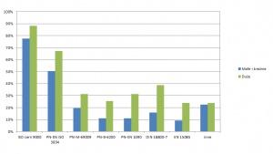 Rys. 1. Istniejące w firmach systemy zarządzania jakością lub uprawnienia związane ze spawalnictwem (wg % odpowiedzi)