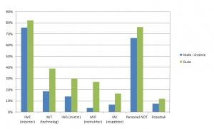 Rys. 2. Personel spawalniczy z międzynarodowymi dyplomami zatrudniony w analizowanych firmach (wg% odpowiedzi)