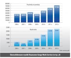 Skonsolidowane wyniki nansowe Grupy Work Service (w tys. zł)