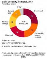 Rys.3.Udział poszczególnych źródeł w produkcji energii elektrycznej w Niemczech, w 2013 roku (DESTATIS, 2013).
