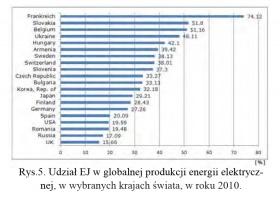 Rys.5. Udział EJ w globalnej produkcji energii elektrycznej, w wybranych krajach świata, w roku 2010.