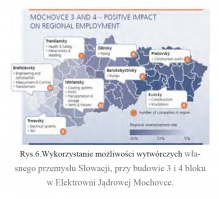 Rys.6.Wykorzystanie możliwości wytwórczych własnego przemysłu Słowacji, przy budowie 3 i 4 bloku w Elektrowni Jądrowej Mochovce.
