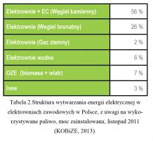 Tabela 2.Struktura wytwarzania energii elektrycznej w elektrowniach zawodowych w Polsce, z uwagi na wykorzystywane paliwo, moc zainstalowana, listopad 2011 (KOBiZE, 2013).