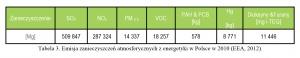 Tabela 3. Emisja zanieczyszczeń atmosferycznych z energetyki w Polsce w 2010 (EEA, 2012).