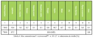 Tabela 4. Moc zainstalowana* i wytworzona⃰** w EU-27 w odniesieniu do źródła [%].