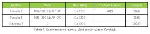 Tabela 5. Planowane nowe jądrowe bloki energetyczne w Czechach.