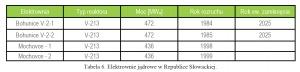 Tabela 6. Elektrownie jądrowe w Republice Słowackiej.