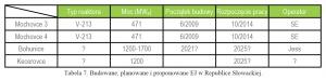 Tabela 7. Budowane, planowane i proponowane EJ w Republice Słowackiej.