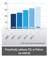 Przychody sektora TSL w Polsce (w mld zł)