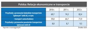 Polska: Relacje ekonomiczne w transporcie