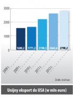 Unijny eksport do USA (w mln euro)