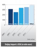 Unijny import z USA (w mln euro)