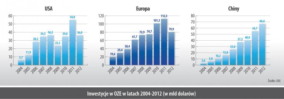 Inwestycje w OZE w latach 2004-2012 (w mld dolarów)