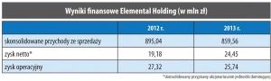 Wyniki finansowe Elemental Holding (w mln zł)