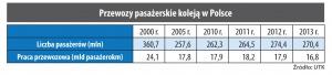 Przewozy pasażerskie koleją w Polsce