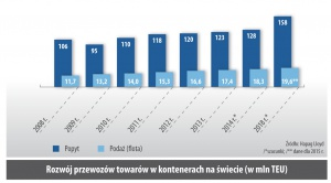 Rozwój przewozów towarów w kontenerach na swiecie (w mln TEU)