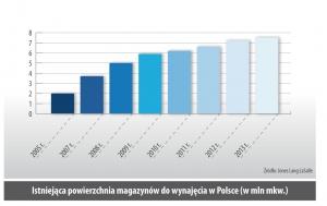 Istniejąca powierzchnia magazynów do wynajęcia w Polsce (w mln mkw.)