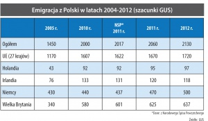Emigracja z Polski w latach 2004-2012 (szacunki GUS)