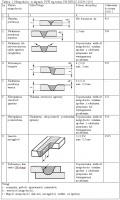 Tablica 1. Niezgodności w złączach FSW wg normy PN-EN ISO 25239-5 [10]