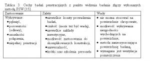 Tablica 3. Cechy badań penetracyjnych z punktu widzenia badania złączy wykonanych metodą FSW [15]