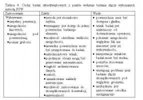 Tablica 4. Cechy badań ultradźwiękowych z punktu widzenia badania złączy wykonanych metodą FSW