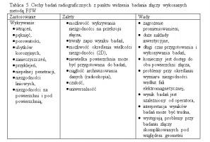 Tablica 5. Cechy badań radiograficznych z punktu widzenia badania złączy wykonanych metodą FSW