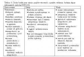 Tablica 6. Cechy badań przy użyciu prądów wirowych z punktu widzenia badania złączy wykonanych metodą FSW [15]