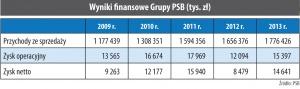 Wyniki finansowe Grupy PSB (tys. zł)