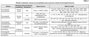 Tablica 1. Metody rozdzielania, eluenty oraz przykładowe jony oznaczane metoda chromatografii jonowej