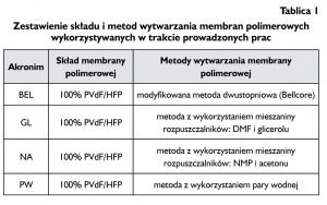 Tablica 1. Zestawienie składu i metod wytwarzania membran polimerowych wykorzystywanych w trakcie prowadzonych prac