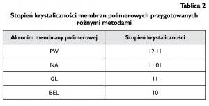 Tablica 2. Stopień krystaliczności membran polimerowych przygotowanych różnymi metodami