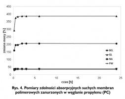 Rys. 4. Pomiary zdolności absorpcyjnych suchych membran polimerowych zanurzonych w węglanie propylenu (PC)
