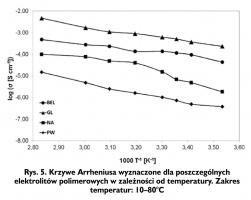 Rys. 5. Krzywe Arrheniusa wyznaczone dla poszczególnych elektrolitów polimerowych w zależności od temperatury. Zakres temperatur: 10–80°C