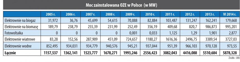 Moc zainstalowana OZE w Polsce (w MW)