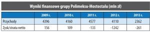 Wyniki finansowe grupy Polimeksu-Mostostalu (mln zł)