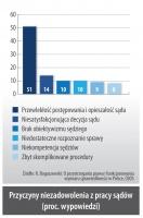Przyczyny niezadowolenia z pracy sadów (proc. wypowiedzi)